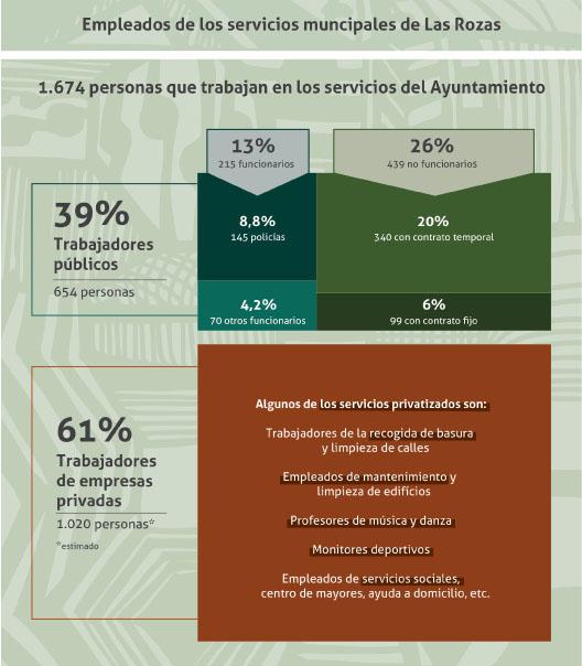 Las Rozas, S.A. La privatización de servicios como modelo de gestión municipal del PP